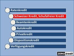 Ein Schweizer Kredit, schufafreier Kredit ist ein Kredit ohne Schufa-Auskunft und Eintrag. Informationen zu diesem Kredit sowie einen Kreditantrag finden sich bei Zerokredit.de.