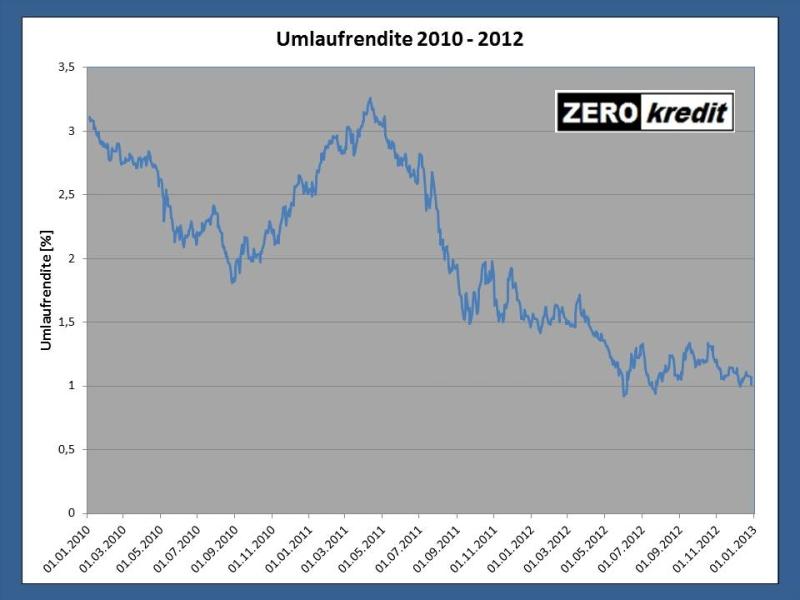 Diagramm 2: Entwicklung der Umlaufrendite von 2010 - 2012