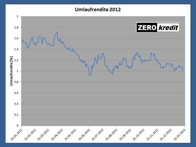 Diagramm 3: Entwicklung der Umlaufrendite im Jahr 2012